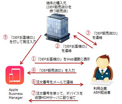監視モード 自動dep登録 Mobicontrol V14 Manual