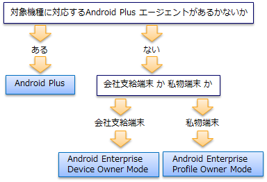 Android端末 – MobiControl v13 Manual
